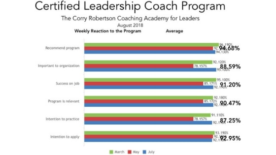 Future Proof Leadership - engagement stats